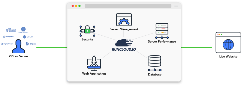 RunCloud 環境圖
