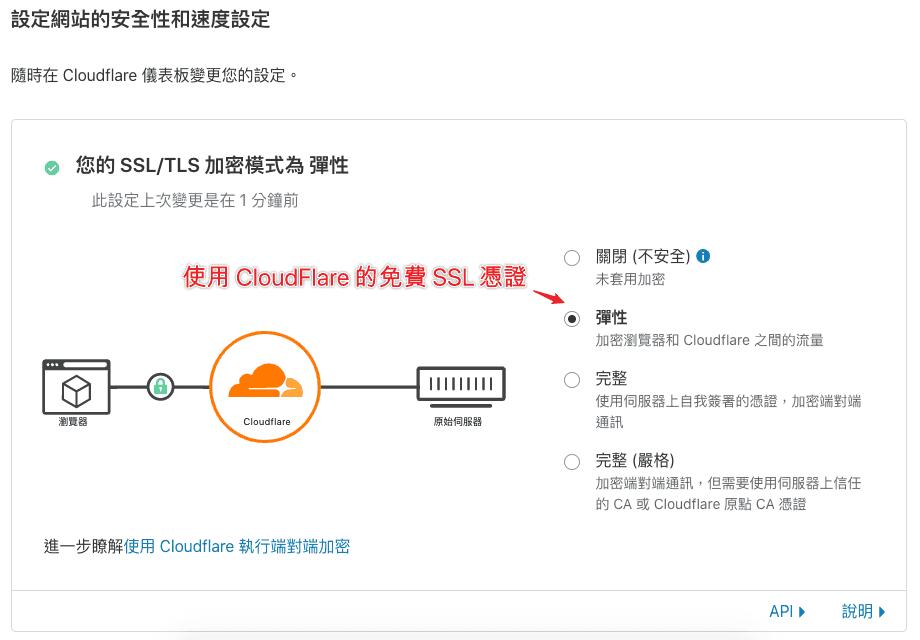在 SSL/TLS 設定中選擇「彈性」申請使用 CloudFlare 的 SSL 安全加密憑證