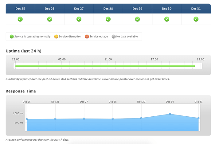 SiteGround 運行時間與載入速度