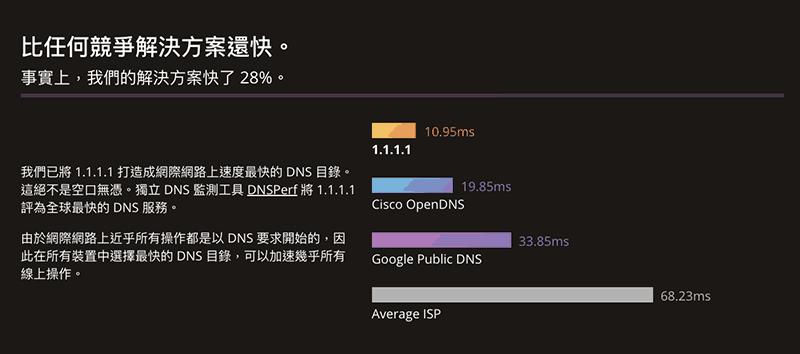 CloudFlare 1.1.1.1 比其他 DNS 服務商還要快