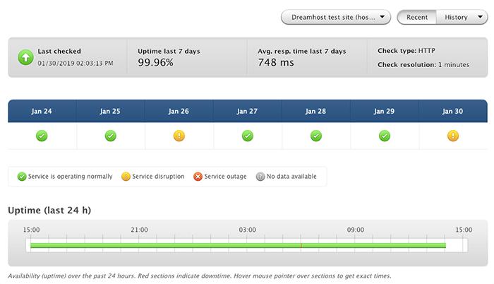 Dreamhost 主機平均正常運行時間與平均載入時間