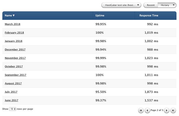 HostGator 評價 - 優異的運行時間與支持一鍵安裝 WordPress,內含 4 折 60% 折扣優惠購買連結! 5
