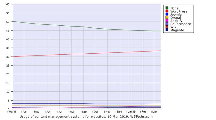 WordPress 目前在全球前 1000 大網站當中有將近 1/3 左右的市佔率。從去年 2018 年的 29.9% 上升至今年 2019 年的 33.4%。