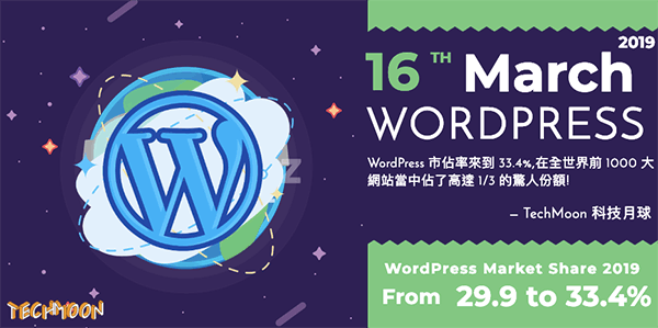 WordPress 市佔率來到 33.4%,在全世界前 1000 大網站當中佔了高達 1/3 的驚人份額!