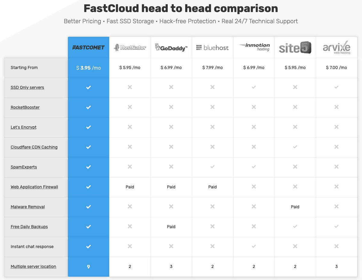 FastComet 與其他主機的比較圖