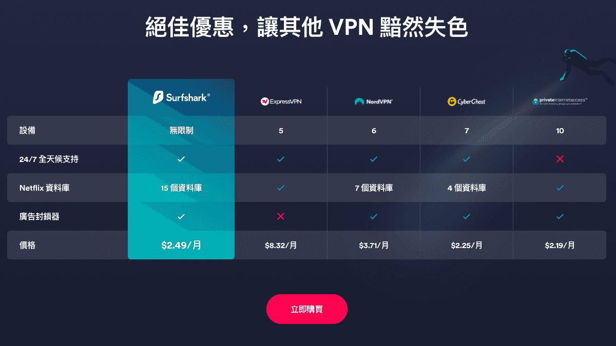 Surfshark 與其他 VPN 比較圖